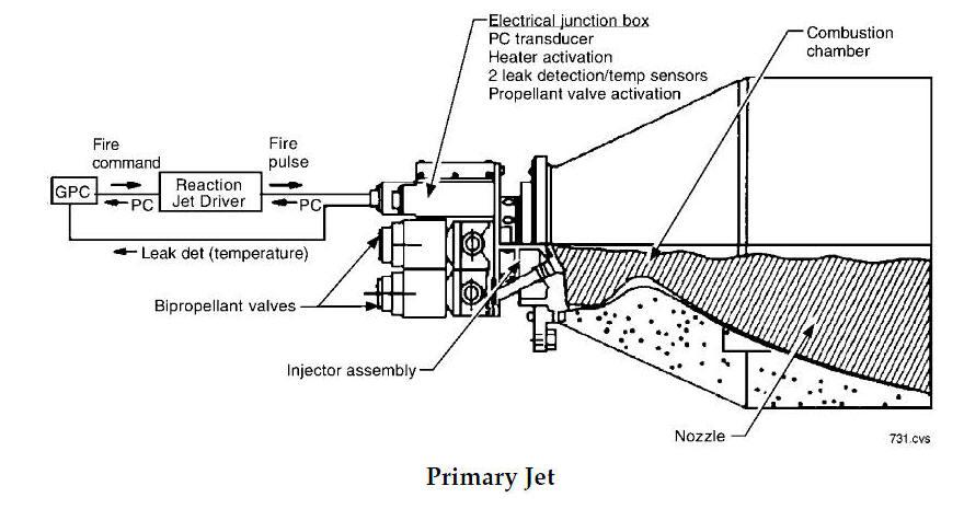 Space Shuttle Reaction Control System Schematics Index